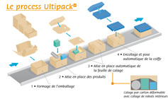 Le process Ultipack